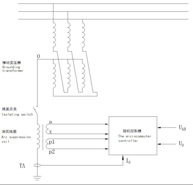 ahc-xhxq全自动智能式消弧线圈_过电压抑制柜_过电压